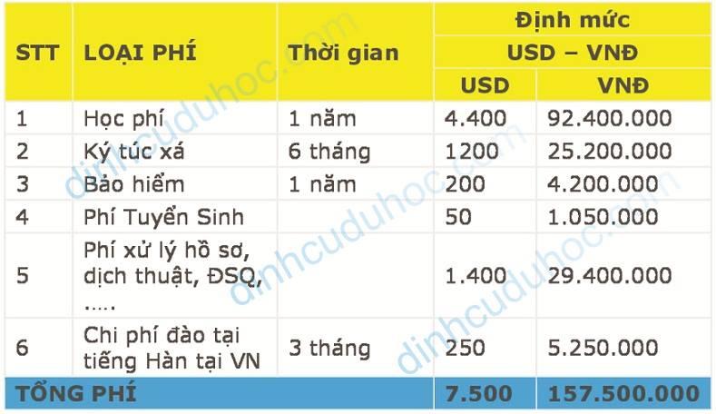 Chi phí trọn gói đi du học Hàn Quốc