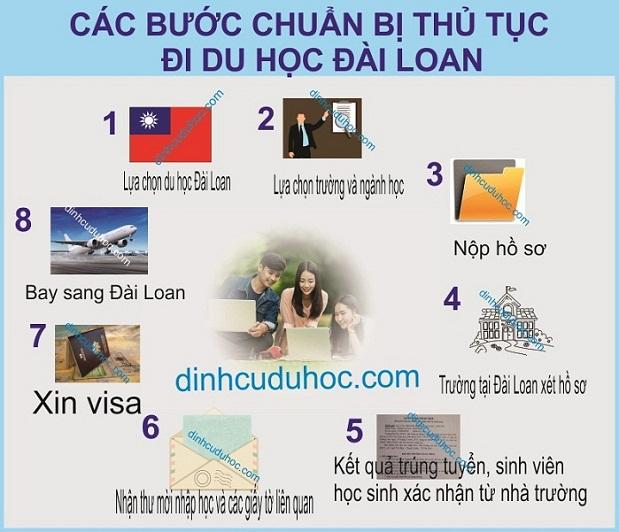 Du học Đài Loan chi phí điều kiện thủ tục du học Đài Loan 2018 11